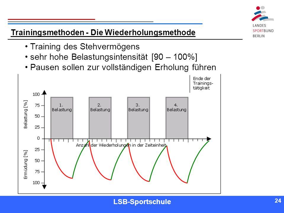 Training des Stehvermögens sehr hohe Belastungsintensität [90 – 100%]